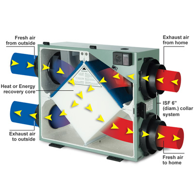 Energy recovery ventilator installation in amarillo the for Indoor gardening ventilation system
