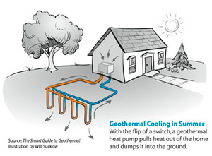 Geothermal heat pump contractor in Canyon