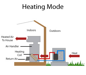 heat pump sm heat pump systems canyon, pampa, amarillo, texas heat pump miami heat pump wiring diagram at alyssarenee.co